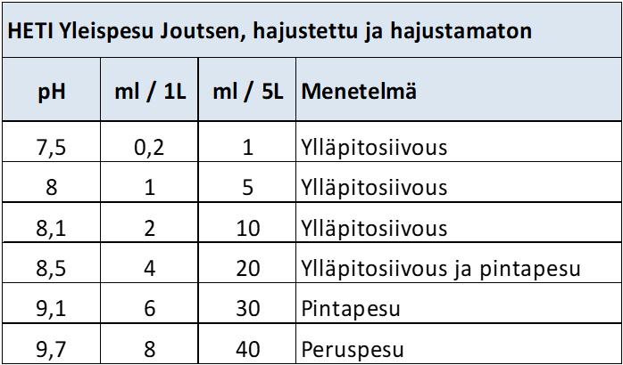 pH Yleipesu