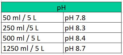 trio pH